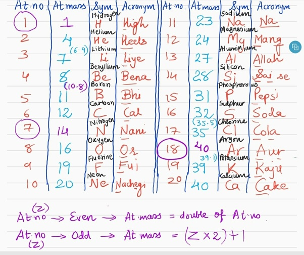 Is there any mnemonic for the first 30 elements quora for remembering name of elements from atomic number 21 to 30 mnemonics is as follows urtaz Images