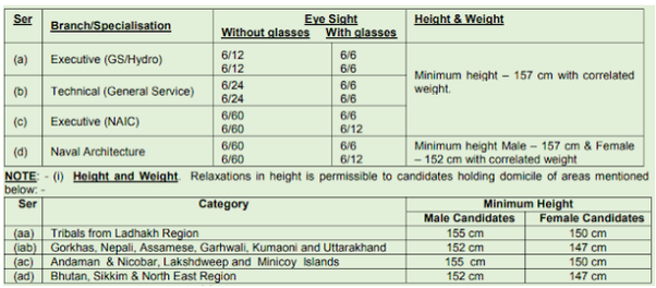 What Is The Minimum Height For Girls For The Indian Navy Quora