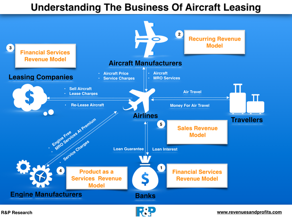 How Does The Airplane Leasing Business Work Why Do Airlines Buy The