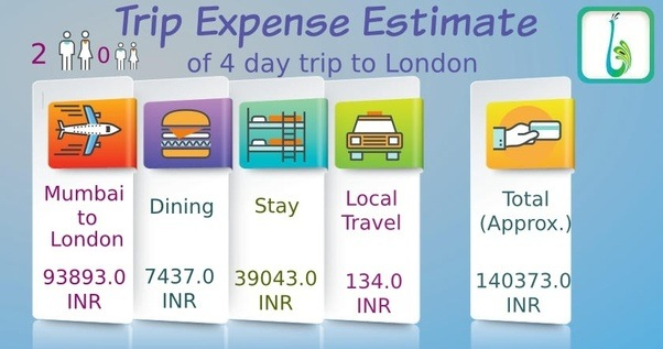 What Would Be The Estimated Cost Of A 4 Day Tour To London