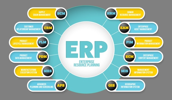 What Are The Business Areas Covered In An Erp Quora