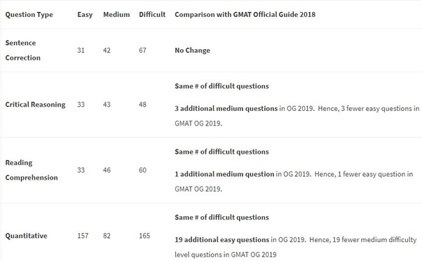 Should I buy Kalpan GMAT 2019 edition or 2017 as 2019 is twice as