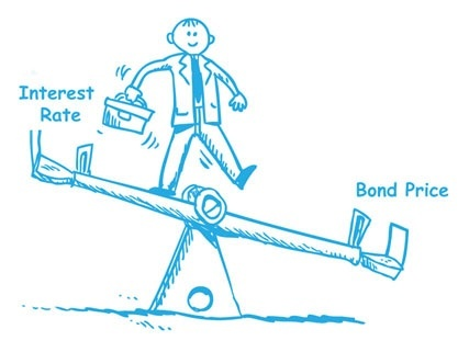 relationship between bond price and market yield