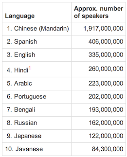 Which Languages Will Probably Survive In The Future Quora - List of most spoken languages