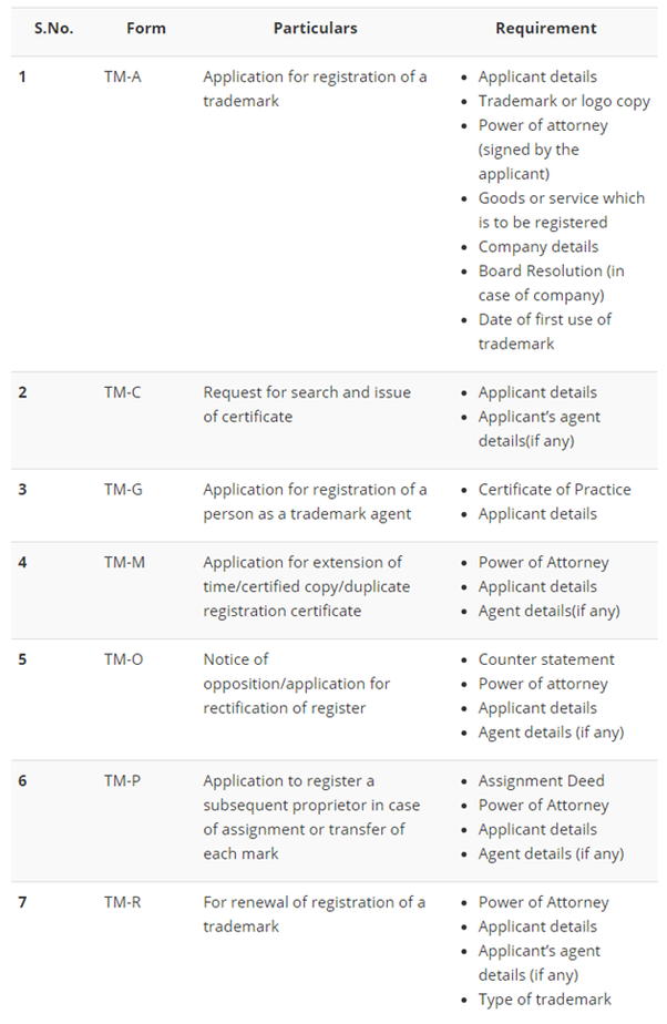 The Mandatory Information And Documents Required While Registering A  Trademark: