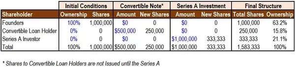 ... And Note Holders At $2/share. Letu0027s Also Assume The Founders Own 100%  Of The Company Initially. A Simulation Of The Cap Table Would Look Like  This: