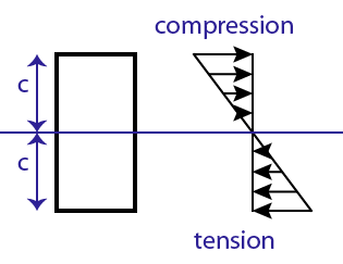 what is bending stresses in beams quora rh quora com bending stress diagram for cantilever beam bending stress diagram beam