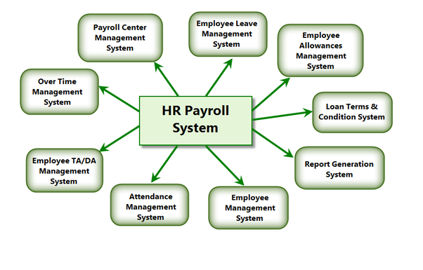 Documentation pdf payroll management project system