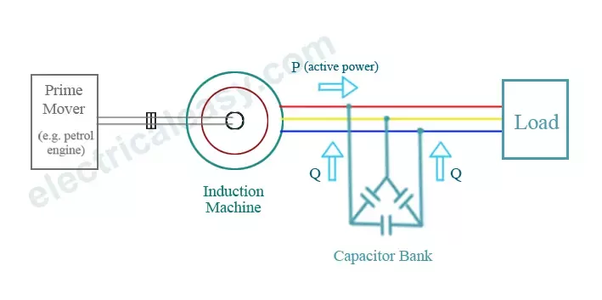 How can we operate induction motor as a induction generator