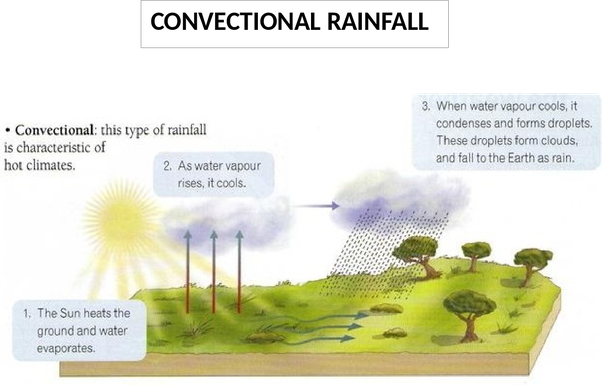 What are the types of rainfall quora turbulence in the atmosphere and surface obstructions such as hills and mountains provide the initial upward push for the air this rainfall occurs ccuart Gallery