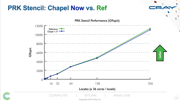 I need to understand the main differences between Chapel and MPI