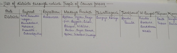 Tropic of Cancer passes through which all districts in India? - Quora