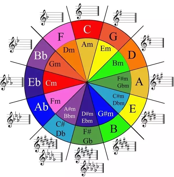 What Is The Best Way To Memorize Major And Minor Scales Quora