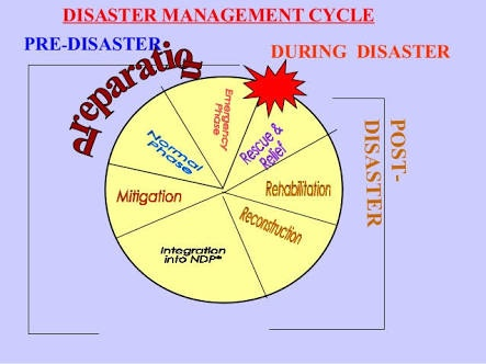 What Is The Meaning Of Disaster Management Quora