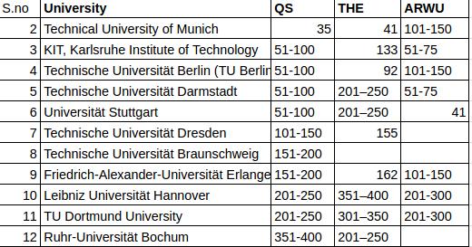 top automotive universities in germany