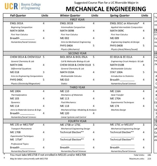 What are the required courses for a bachelor degree in ...