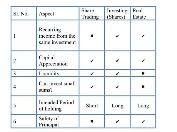 What S The Difference Between Stock Trading Investing And Real Estate Quora