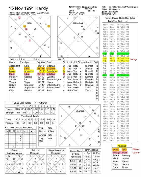 2nd house vedic astrology