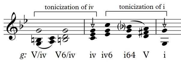 Can A Piece In A Minor Key End In A Major Tonic Chord Quora