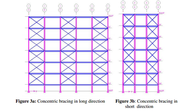 What are the advantages and disadvantages of braced building? - Quora