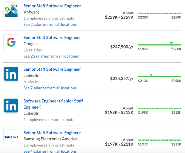Where can a software engineer get a salary that is as high
