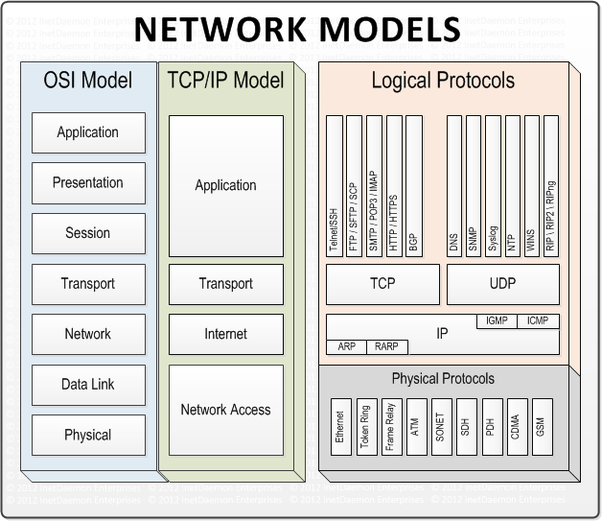What is the osi reference model quora as you can see in the diagram osi is the reference model on which tcpip is based ccuart Gallery