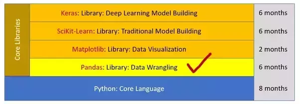 Can we use Apache Spark with Scala for Kaggle? - Quora