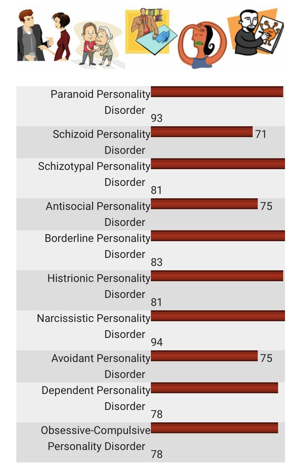 borderline personality disorder test free online