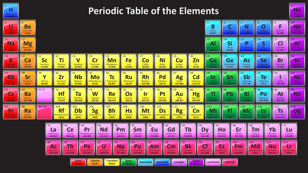 What Family Is Sulfur In On The Periodic Table Quora