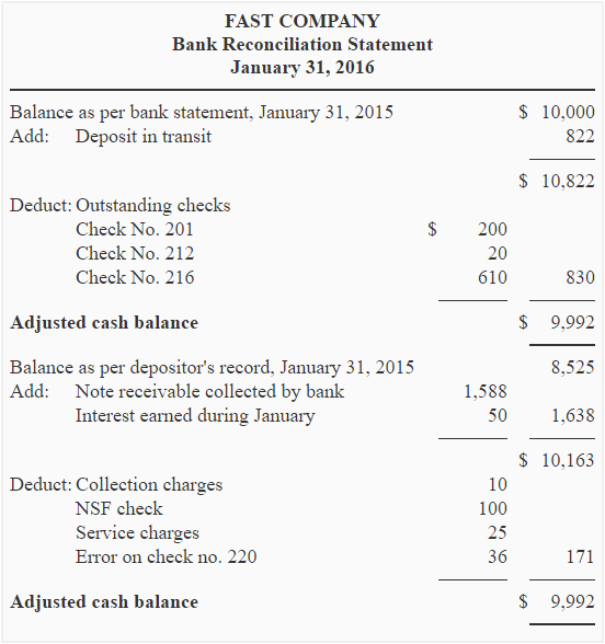 how to prepare bank reconciliation statement class 11