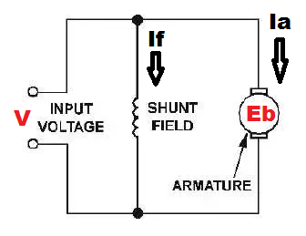 What is a DC shunt motor and its advantage and disadvantage