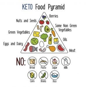 Keto Food Pyramid: What To Eat and Avoid On Keto Diet?