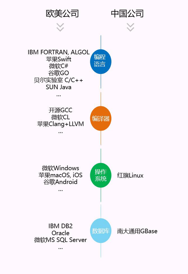 How much impact does the Ark compiler announced by Huawei