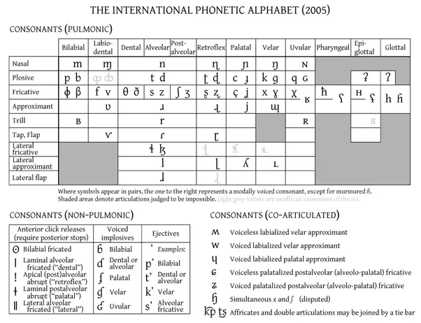 How Many Sounds Are There In The International Phonetic Alphabet