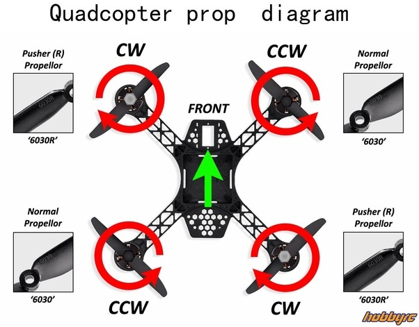 What Will Happen When All The Rotors In A Quadcopter Rotate In The Same Direction