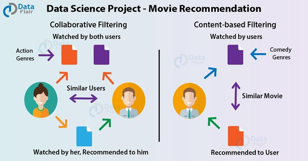 What are some good data science projects? - Quora