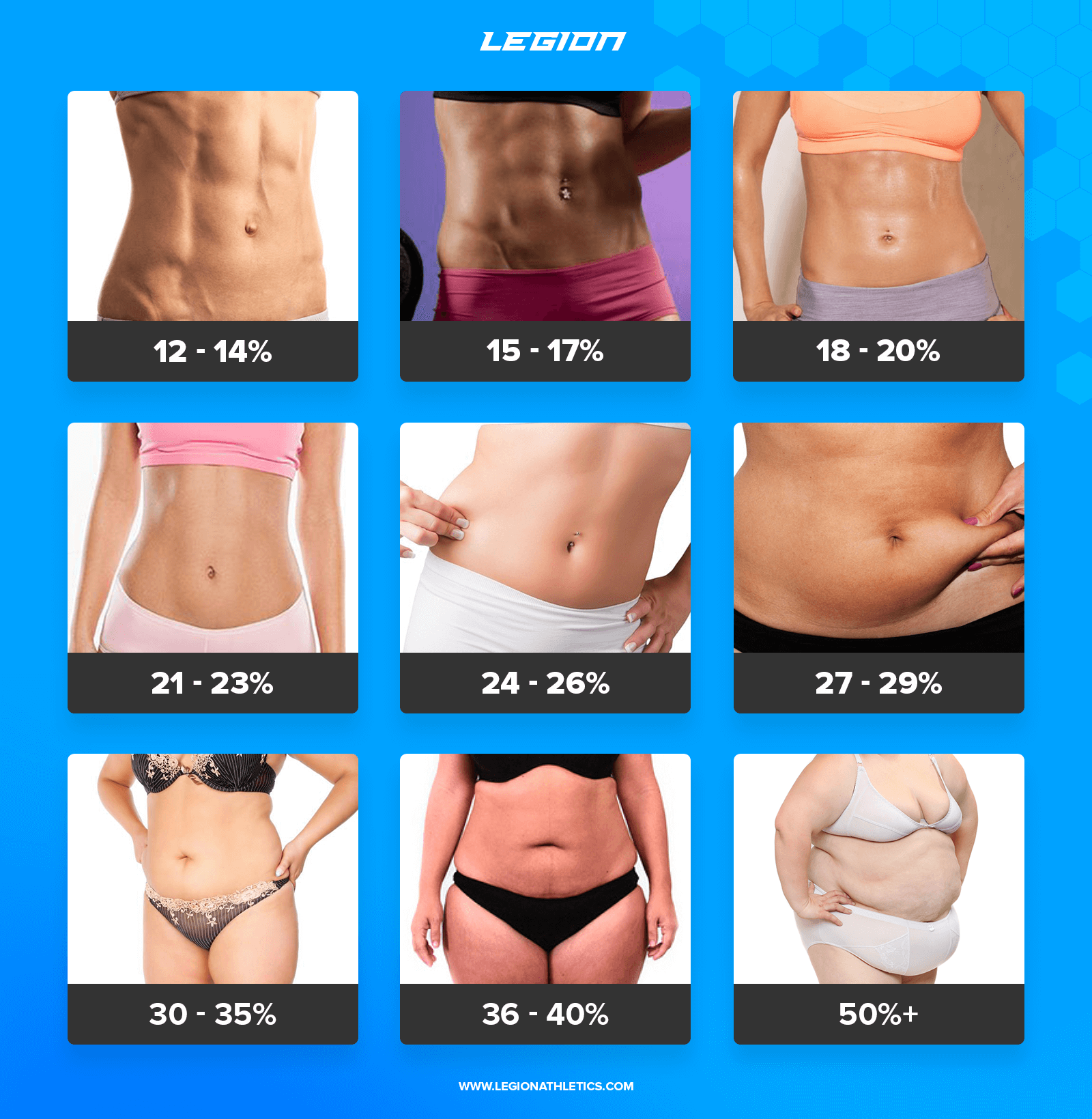 If I have a body fat percentage of 10% (female, 10cm, 10kg), how