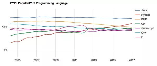 What Will Be The Most Popular Backend Programming Language In - The most popular language