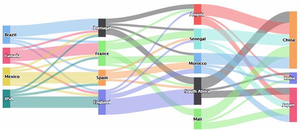 What's a good tool to create Sankey diagrams? - Quora