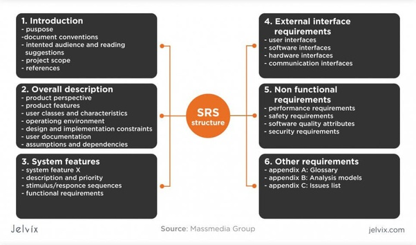 What Are The Functional Requirements Of A Software Requirement Specification Quora