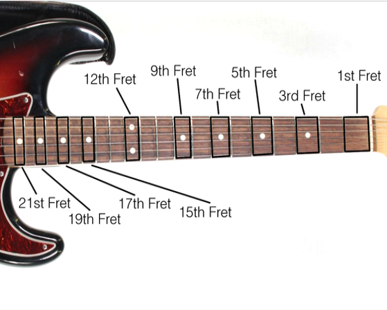 What Does Fret Mean : how to learn to sing using just a guitar quora ~ Hamham.info Haus und Dekorationen