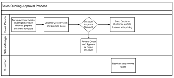 creating workflow maps such as the one above allows you and others to easily visualize the process as well as identify when things do not work as they