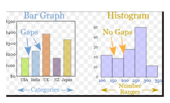 Why Is A Bar Graph Preferable Than A Histogram Quora