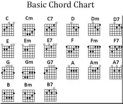 How to learn to play guitar in one month quora so if you want to play music in one month keep it simple and try to learn basic chords ccuart Choice Image