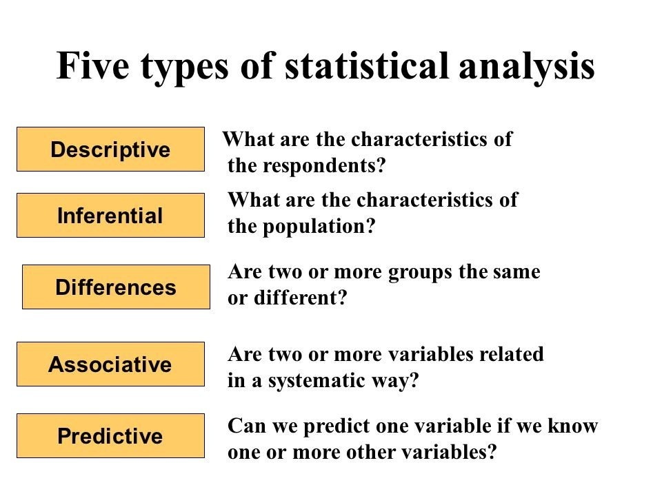 What Is The Difference Between Inferential Analysis And Predictive Analysis Quora