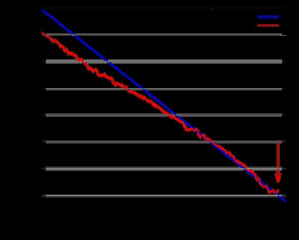 courbes de datation poisson branchement site de rencontre