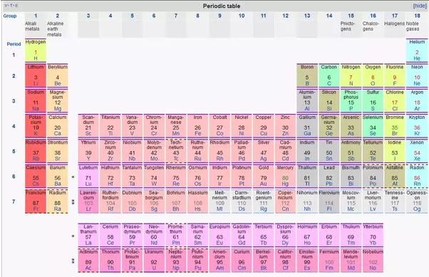 How many elements are known to us presently quora as of 2016 the periodic table has 118 confirmed elements from element 1 hydrogen to 118 oganesson elements 113 115 117 and 118 were officially urtaz Choice Image