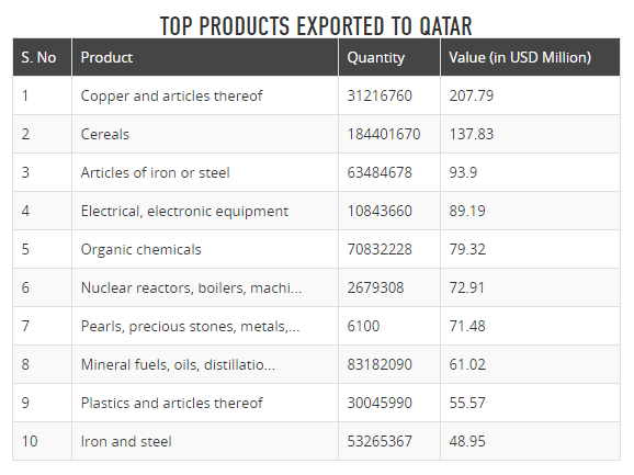 What products are the best to export to qatar? - Quora