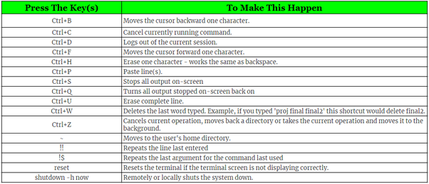 What are some of the best shortcuts you know for Linux? - Quora