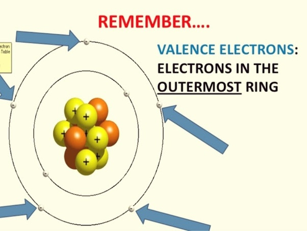 Chemistry How Can I Find The Number Of Valence Electrons In Sulfur Quora